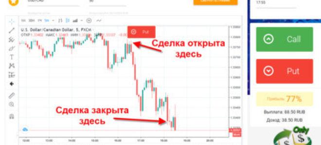 Что такое торговля бинарными опционами