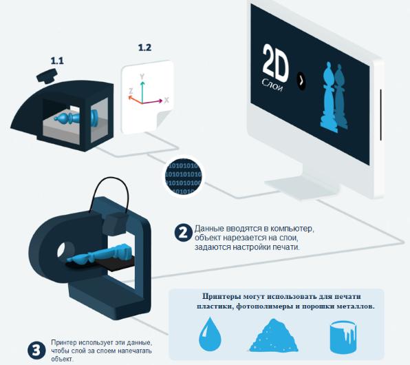 ТОП-6 лучших идей бизнеса с 3d принтером