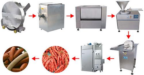 Производство колбасы: оборудование (цены, марки), технология