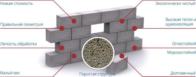 Производство пеноблоков: оборудование (цена), технология