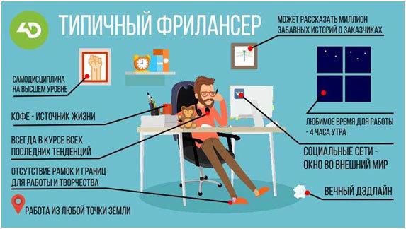 Работа в интернете без вложений с ежедневным выводом средств на карту