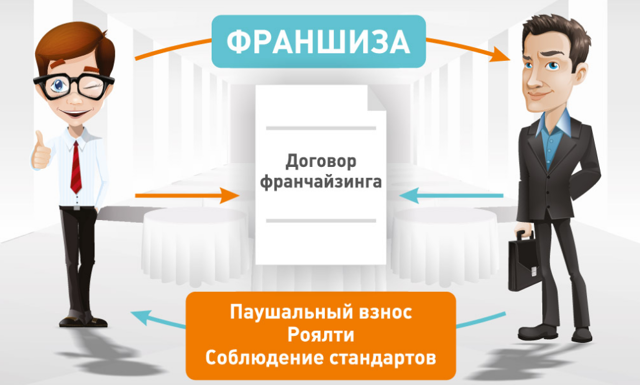 Бизнес за 500000 рублей: выгодные, реальные идеи
