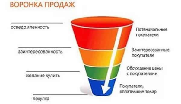Как рекламировать услуги: лучшие способы