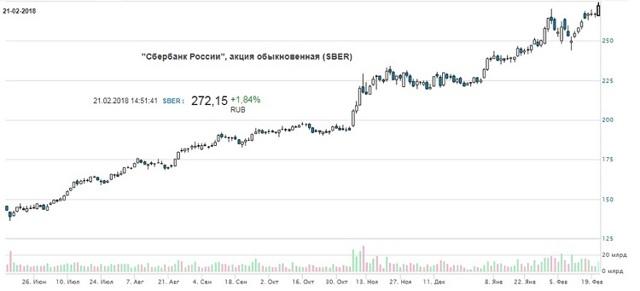 Как и где можно купить акции Сбербанка физическому лицу