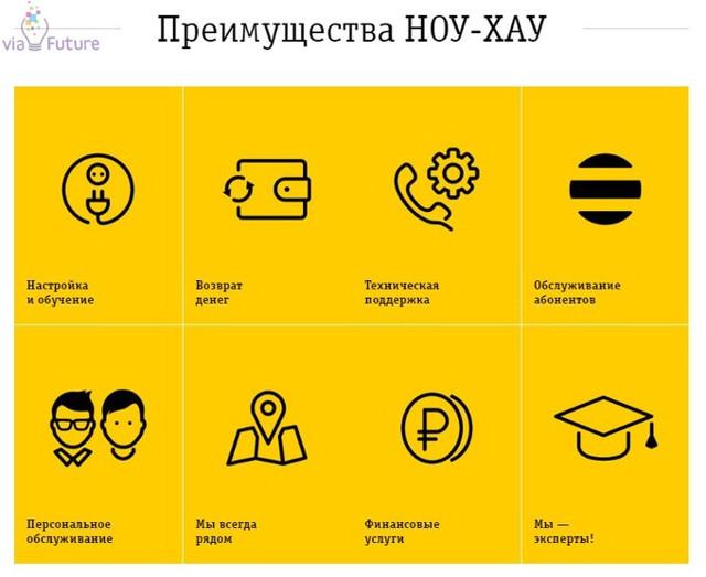 Ноу Хау в бизнесе: оригинальные идеи бизнеса, новейшие разработки, технологии