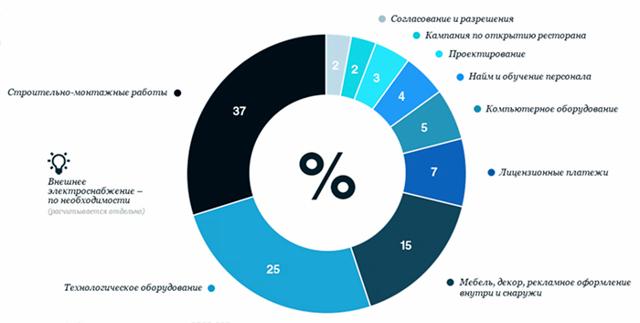 Франшиза kfc: стоимость (цена) в России, условия получения, как купить, нюансы открытия бизнеса