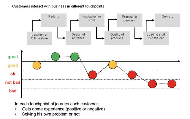 Как создать идеальный сервис и каким он должен быть