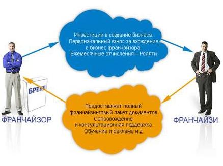 Бизнес за 50000 рублей: выгодные, лучшие идеи